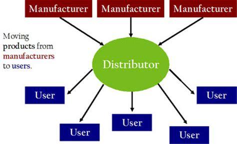 Forums resume cv distribution